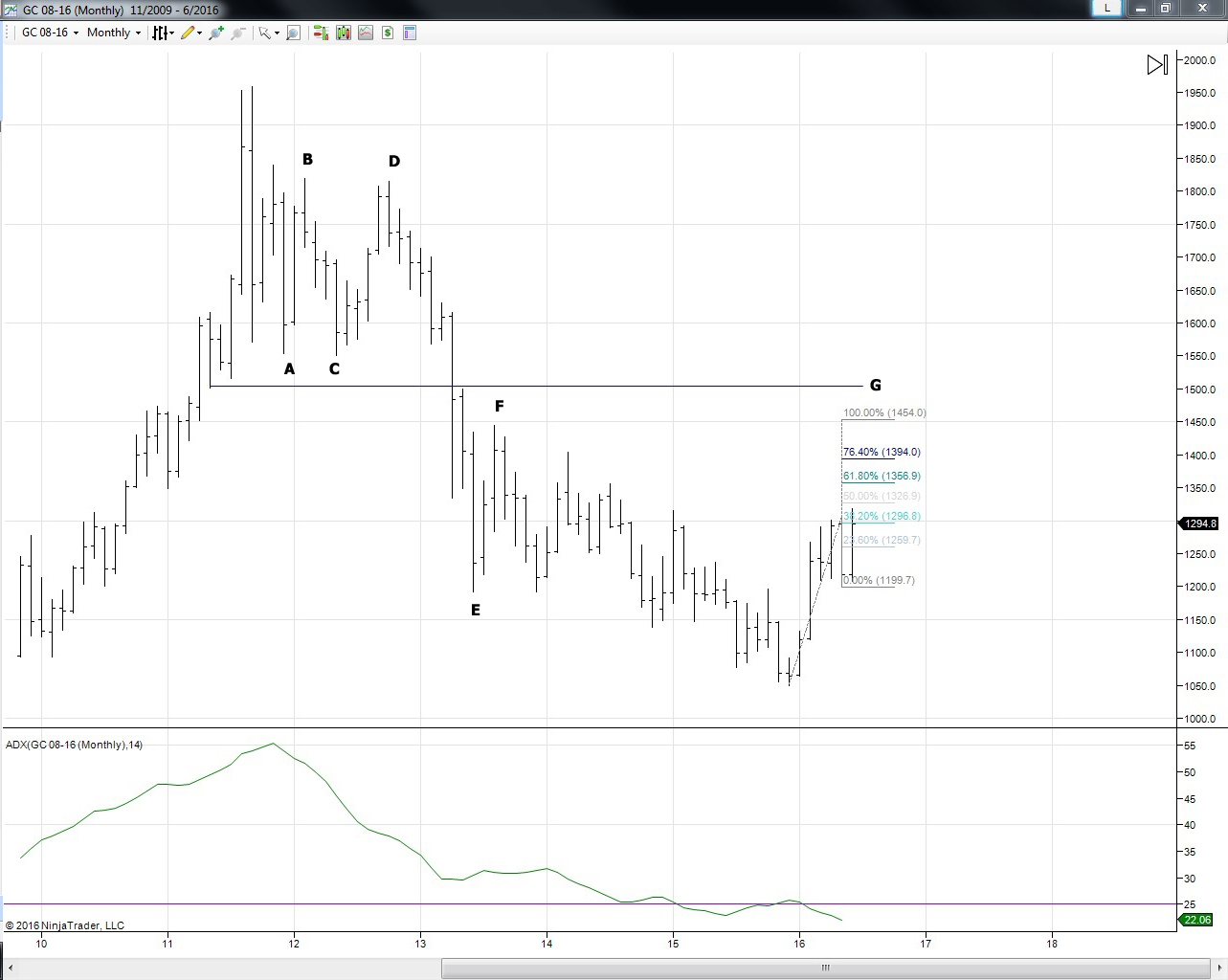 monthly gold market technical analysis
